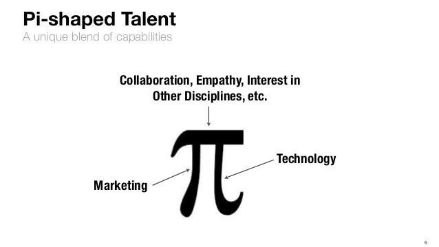 Mô hình marketing chữ Pi