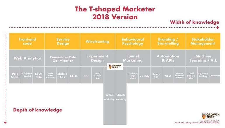 mô hình marketing T-shaped chi tiết của các nhà marketer