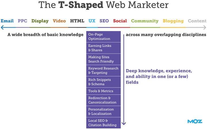 Các nhà marketer hay sử dụng mô hình marketing T-shaped