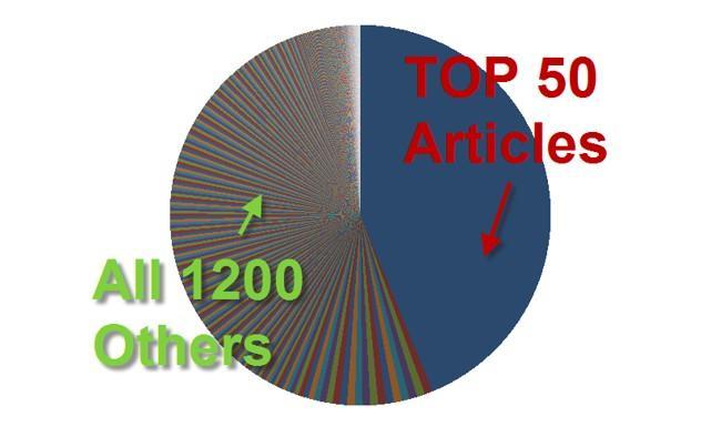 Top bài content của các marketer giỏi