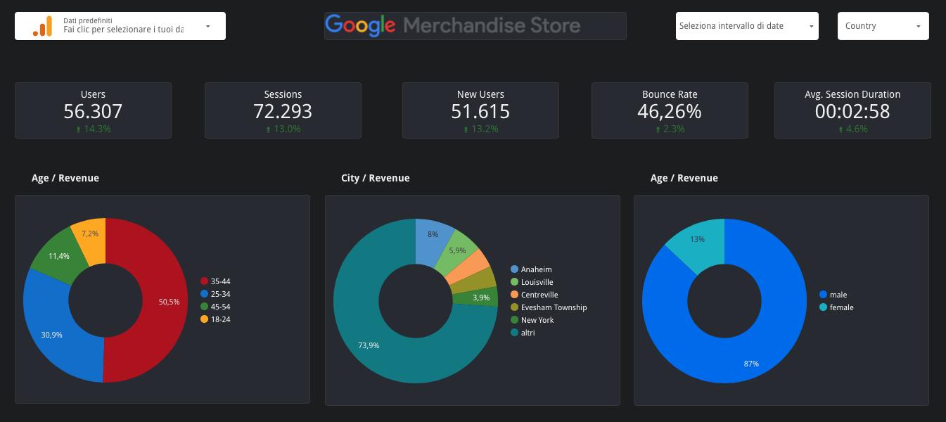 Dashboard Google Data Studio