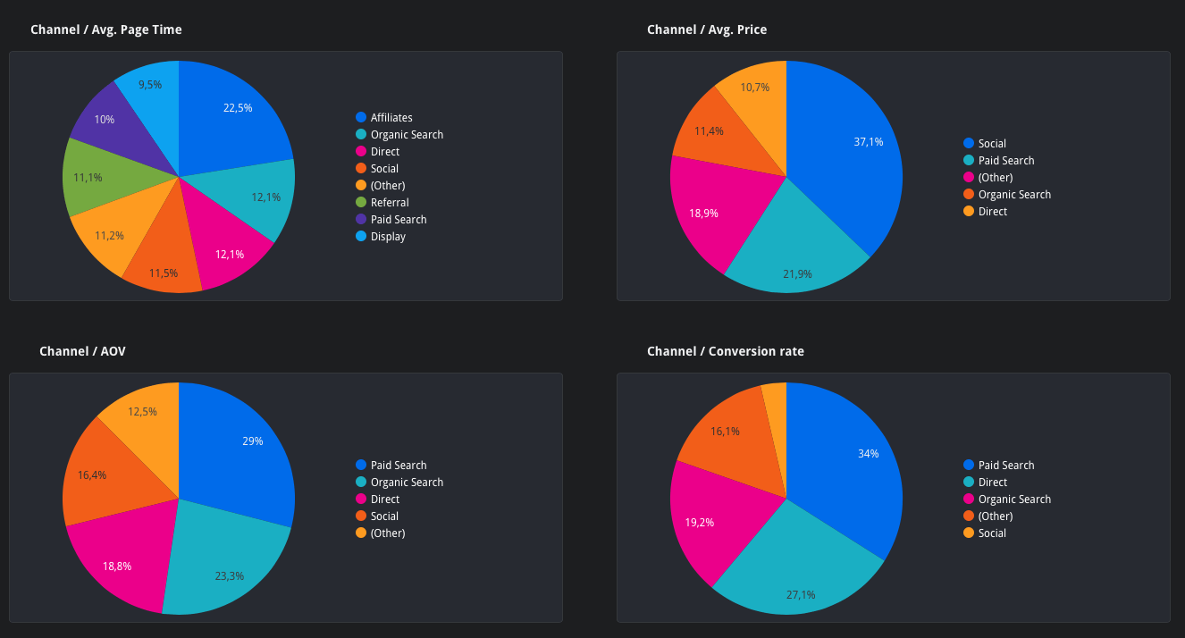 Dashboard số liệu Channel Data Studio