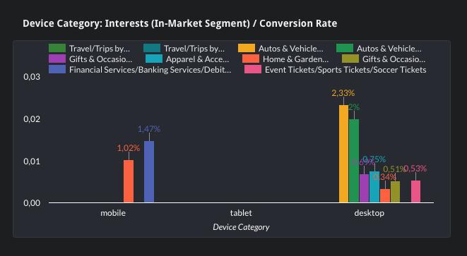 Biểu đồ Interest Datas tudio