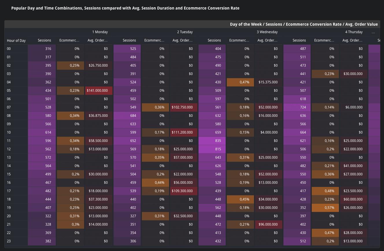 Ma trận thời gian Data Stuido