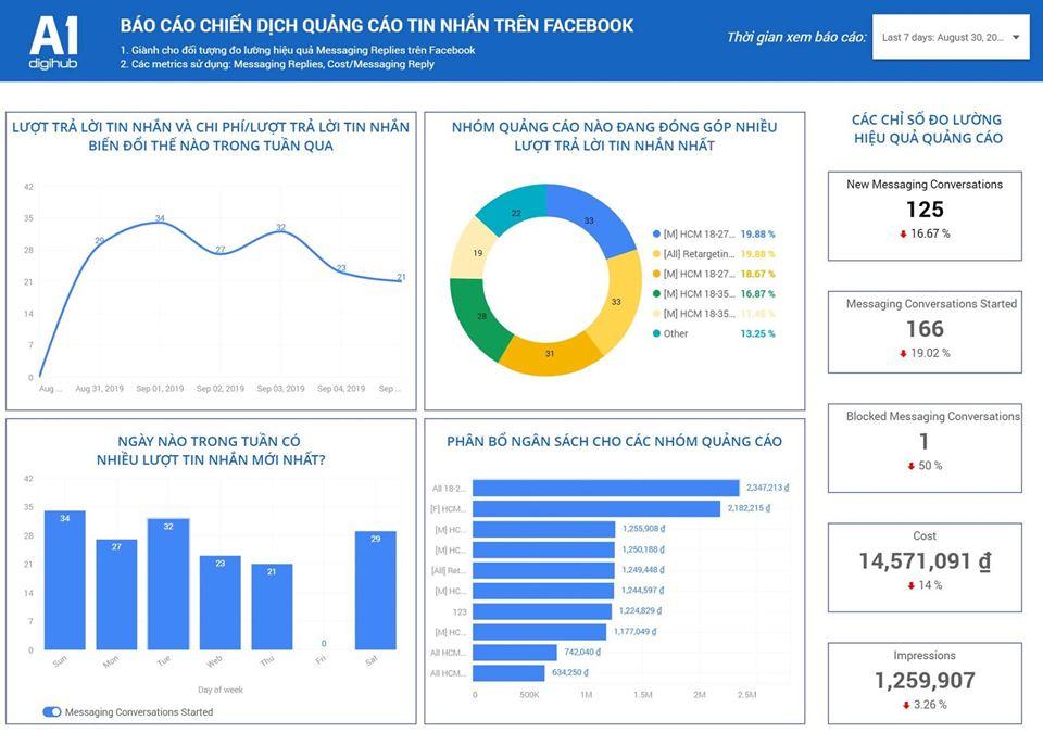 dashboard-chiến-dịch-quảng-cáo-tin-nhắn-trên-facebook