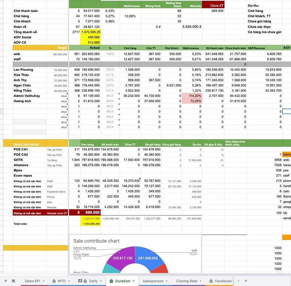 Tổng hợp và phân tích dữ liệu bằng excel