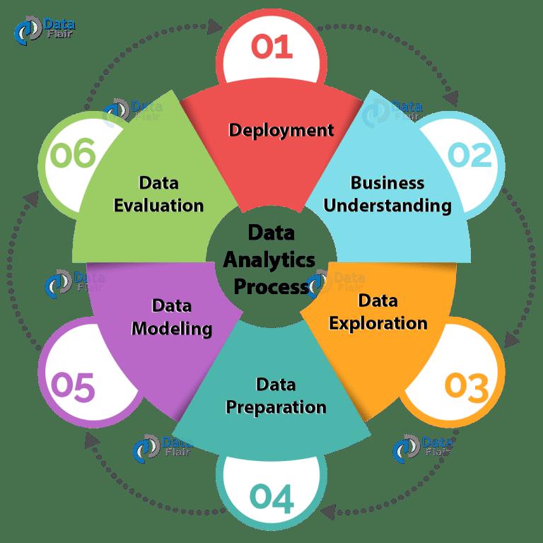 Quy trình Data Analytics
