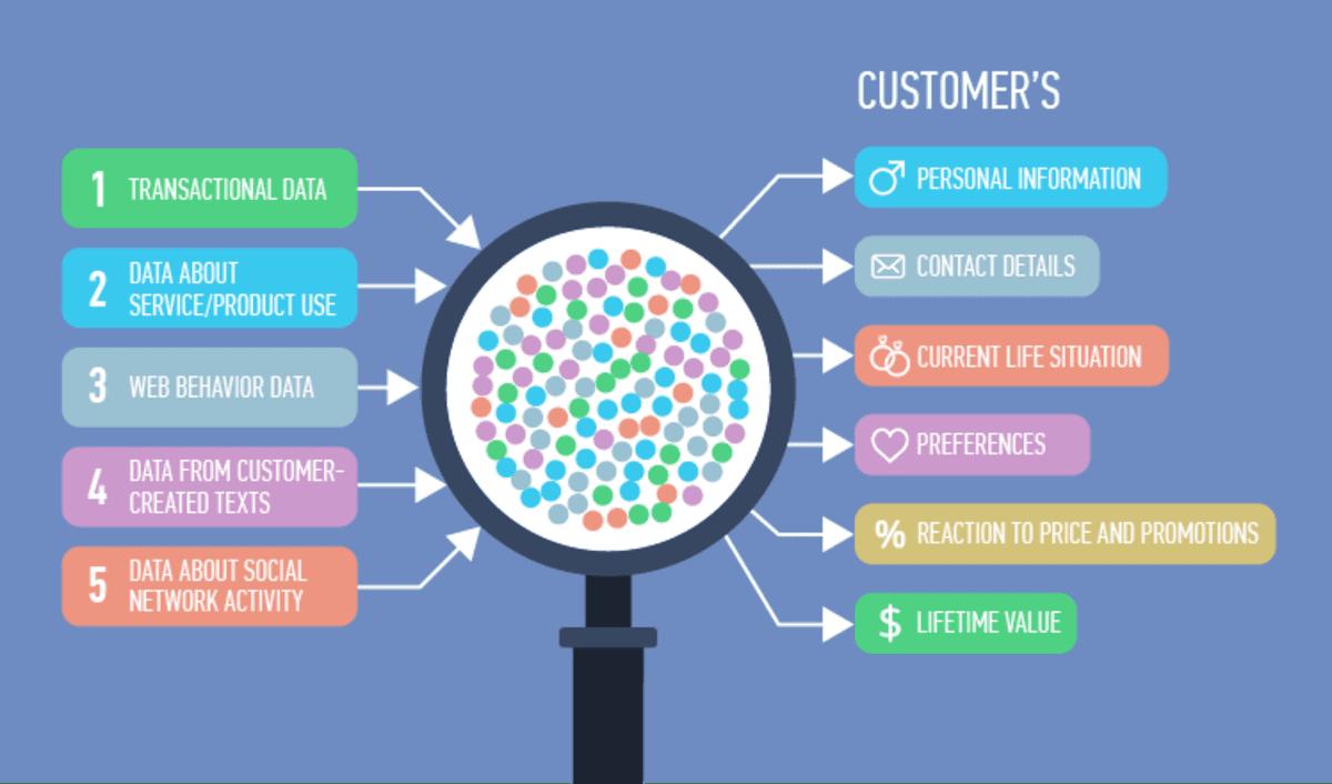 Các dữ liệu hữu ích từ khách hàng
