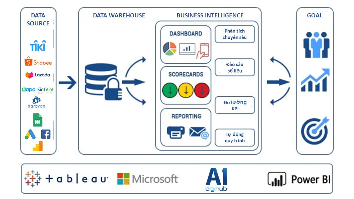 Hệ thống Business Intelligence (BI)