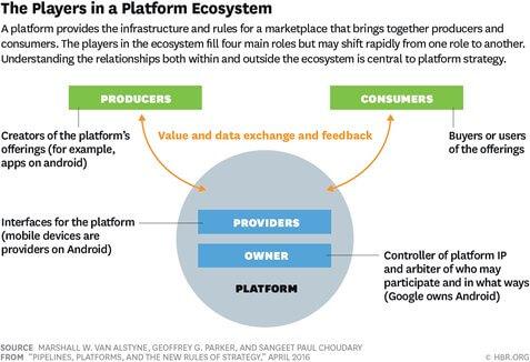 nền tảng platform là gì