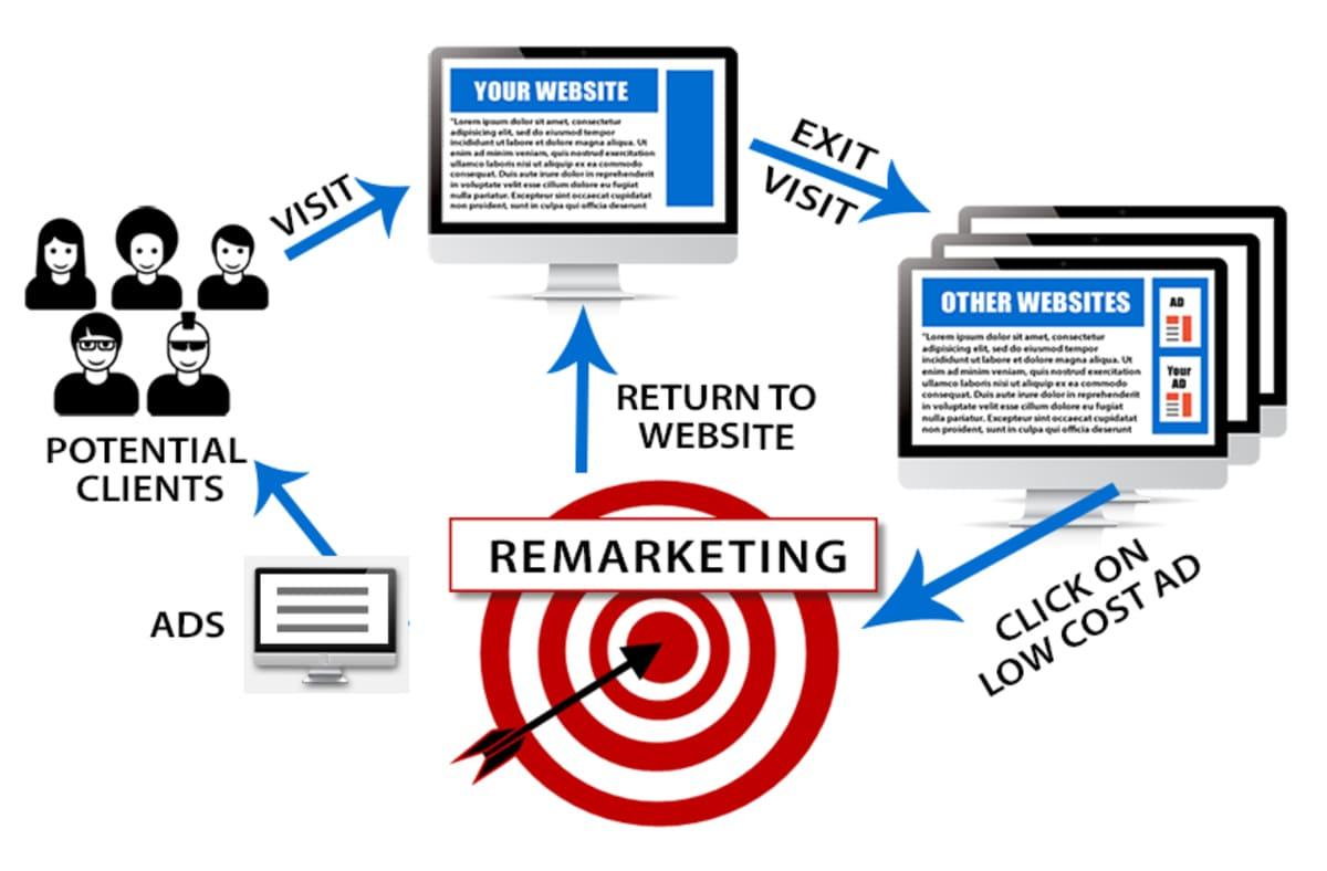 Chiến lược retargeting facebook ads hiệu quả
