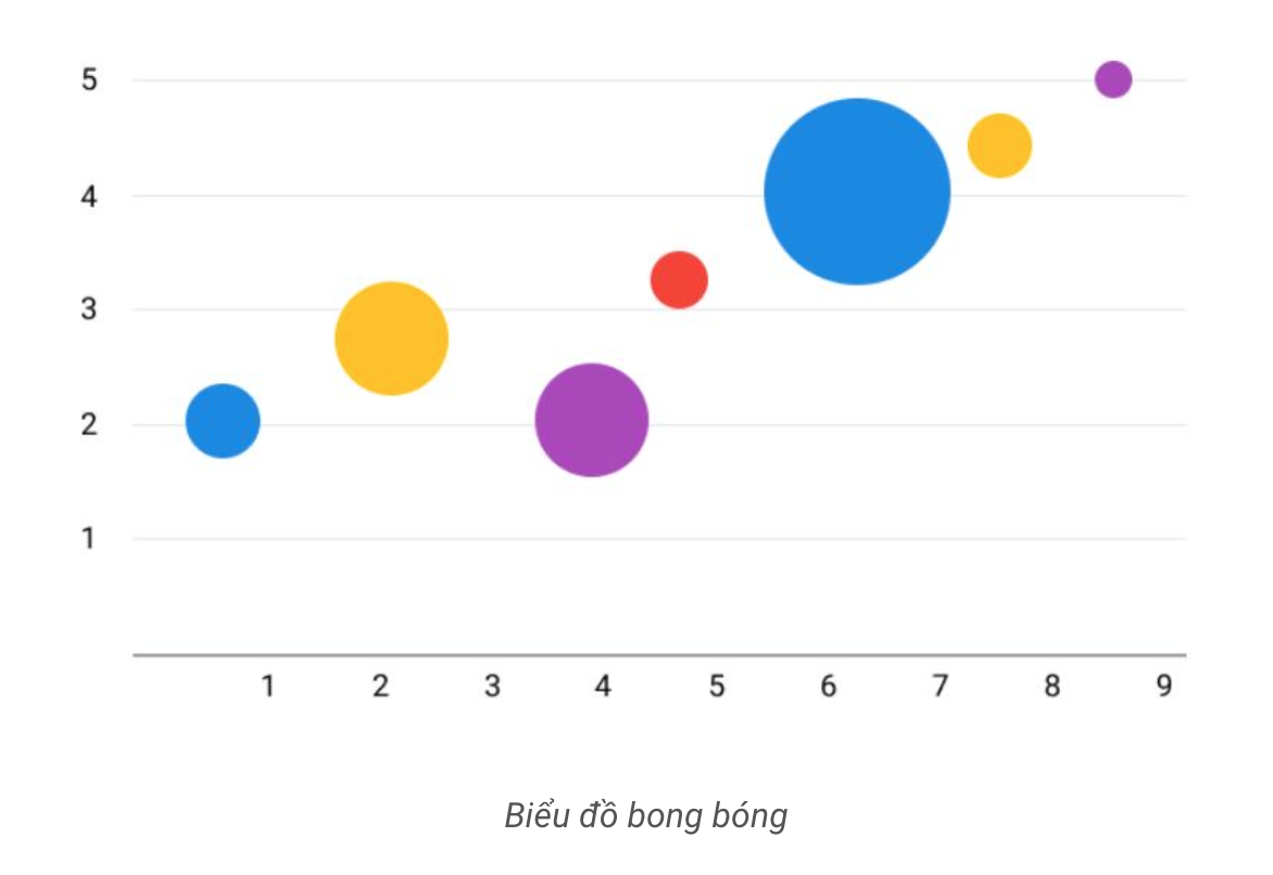 Tạo dashboard bằng A1 Analytics