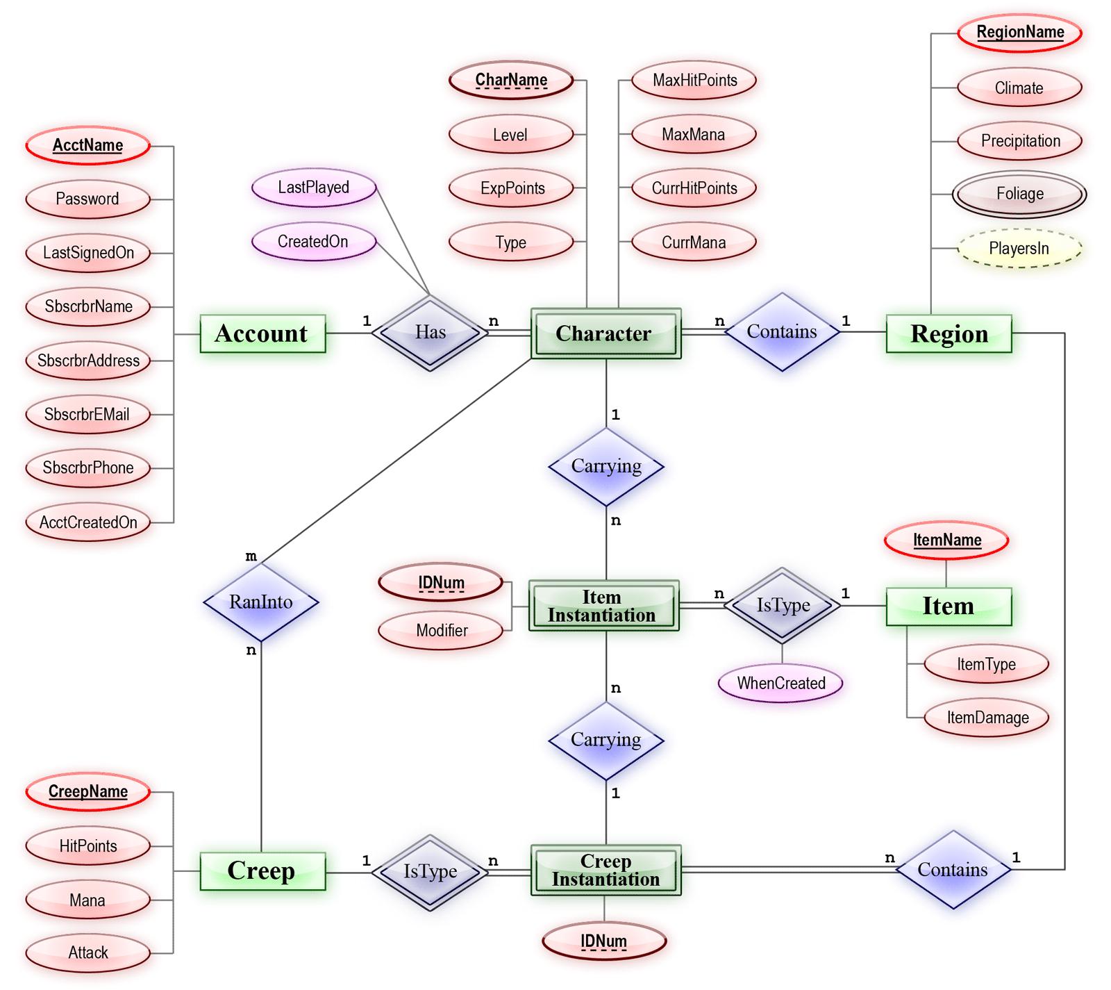 mô hình hóa dữ liệu