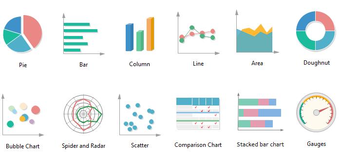 trực quan hóa dữ liệu, chọn biểu đồ, đồ thị