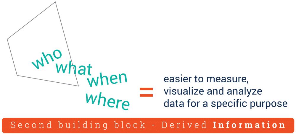 DIKW, dữ liệu
