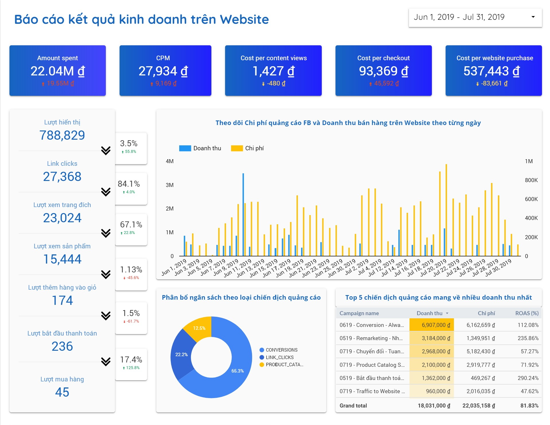 facebook engagement, Google analytics
