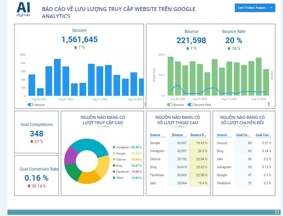 A1 Analytics Website
