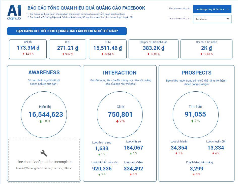 A1 Analytics Facebook
