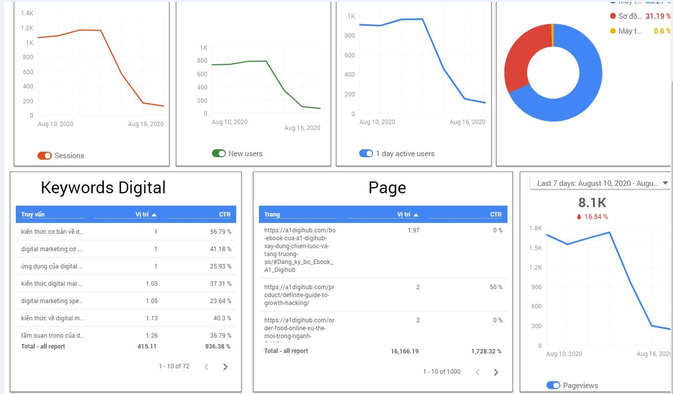 A1 Analytics SEO