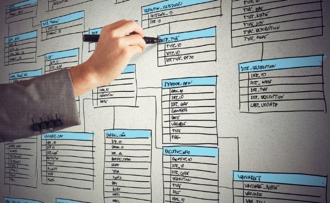 lợi ích của data modeling