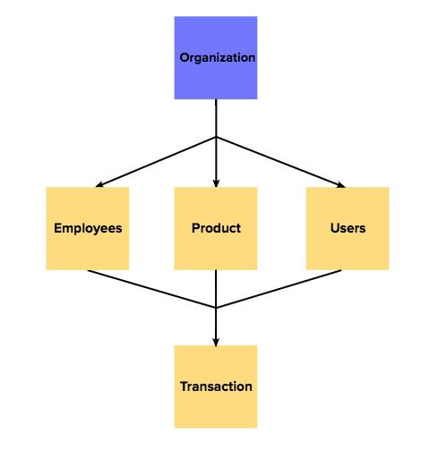mô hình mạng