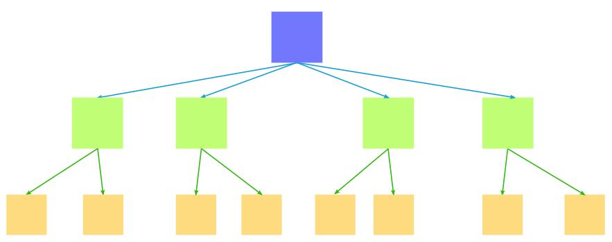 mô hình phân cấp