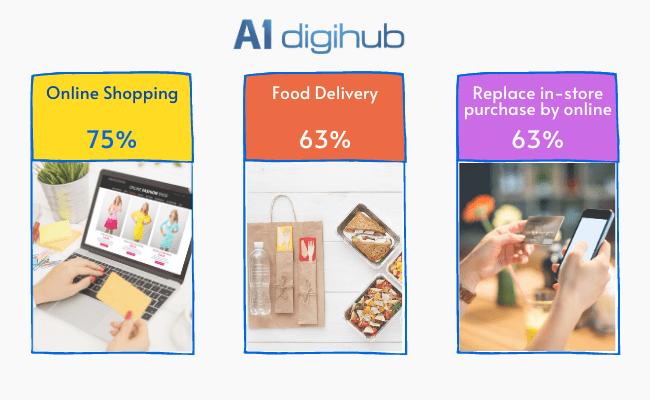thống kê mua hàng online shopping