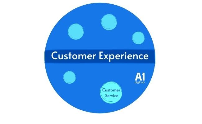 ux trải nghiệm của khách hàng