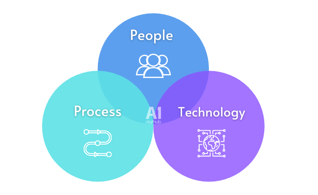 People, Technology and Processes, vận dụng modern marketing