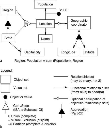 mô hình dữ liệu ngữ nghĩa