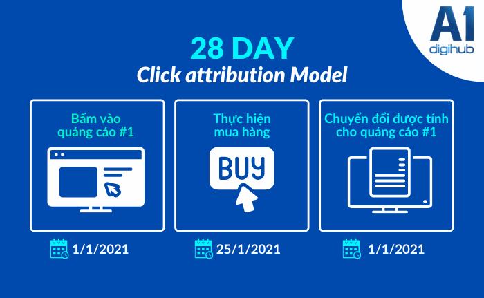 mô hình 28-day attribution của facebook