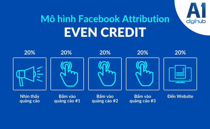 mô hình faceboo attribution